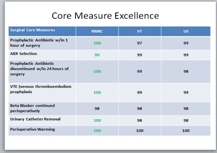 Excellence Chart