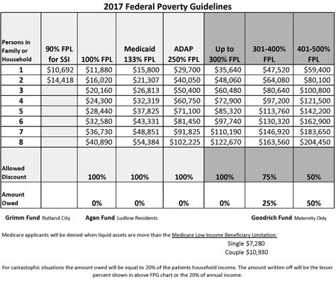 2017 poverty guidelines chart