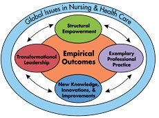 Model highlighting global issues in nursing & healthcare