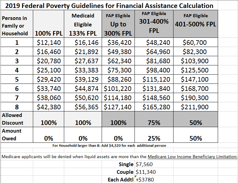 Federal poverty guidelines for 2019