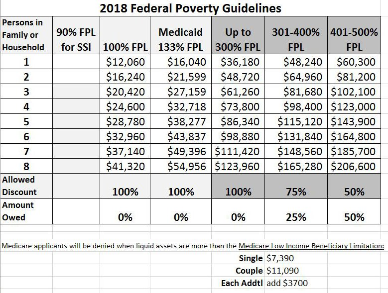 Federal poverty guidelines chart